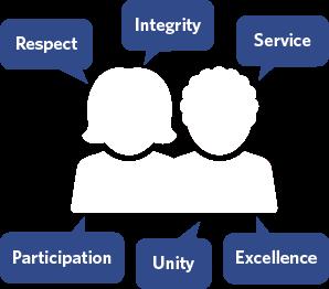 community principles